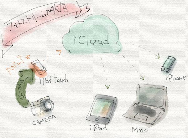Eye-FiでiPhoneに転送、そこからフォトストリームで各ガジェットと写真を同期