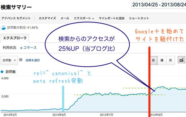 Google+にブログを紐付けしたら検索からのアクセス数が25%アップ