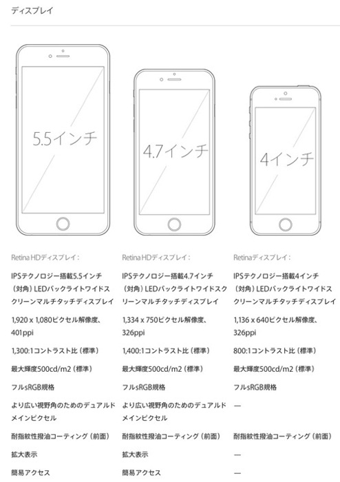 iPhone5s、iPhone 6、6 Plus比較
