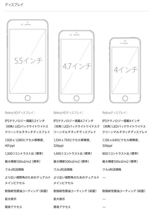 iPhone5s、iPhone 6、6 Plus比較
