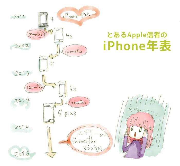 ゆこびんのiPhone年表図