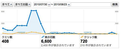 検索グラフ