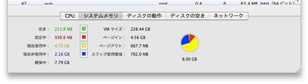 yucovinのMacBook Proのメモリ使用率