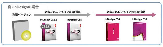Adobeアップグレードポリシー変更事件