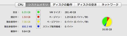 アクティビティモニタ、メモリは16GBで余裕綽々