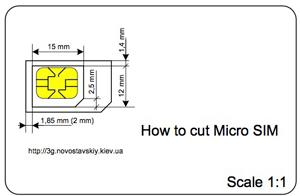 SIMをmicroSIMにするテンプレート(サイズ図)