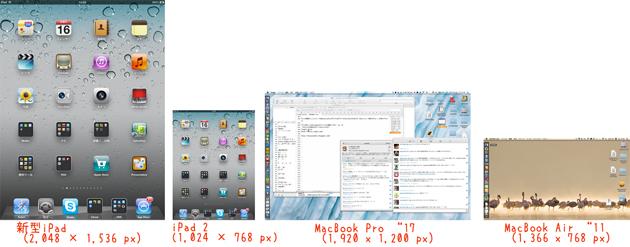 iPad(第3世代)とMac製品とのディスプレイのサイズ比較